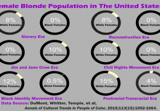Infographic of a fake study showing increase in number of black female blondes in the USA starting in 2009 when Obama took office.