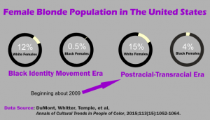 Infographic of a study showing increase in number of black female blondes in the USA starting in 2009 when Obama took office.