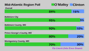 Infographic of Fake Poll showing O'Malley leading Clinton by large numbers in 4 Mid-Atlantic region jurisdictions.