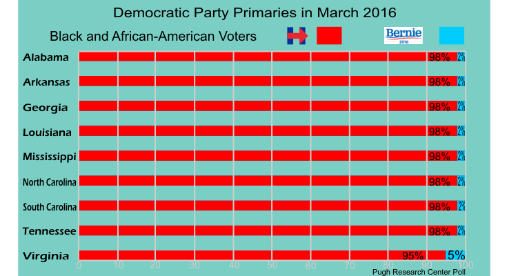 Fake Graph of a poll showing Hillary Clinton ahead of Bernie Sanders in southern states.