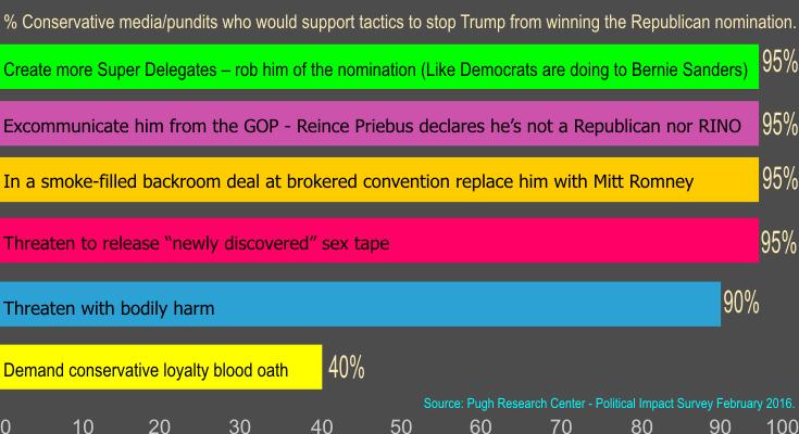 Conservative media survey results