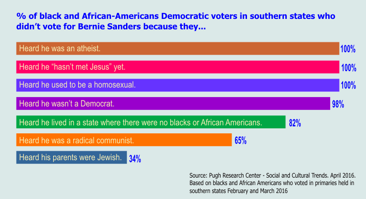Survey Results Black Southern Voters