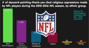 Freedom From Religion Found NFL Survey