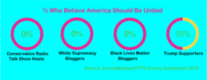 SurveyMonkey Divided America Survey
