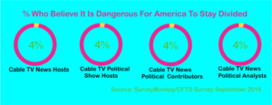 SurveyMonkey Divided America Media Survey