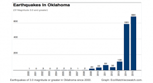 Graph of Earthquakes in Oklahoma since 2000
